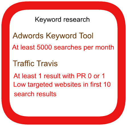 best keyword research method
