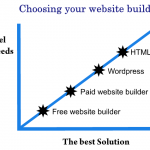 How to create a free website – Choosing your website builder
