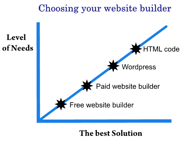 choosing your free website builder