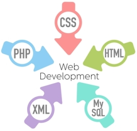 How to create a website using html codes1